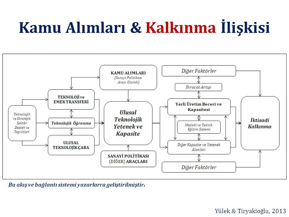 Kamu Alımları & Kalkınma İlişkisi Bu akış ve bağlantı sistemi yazarlarca geliştirilmiştir. Yülek & Tiryakioğlu, 2013