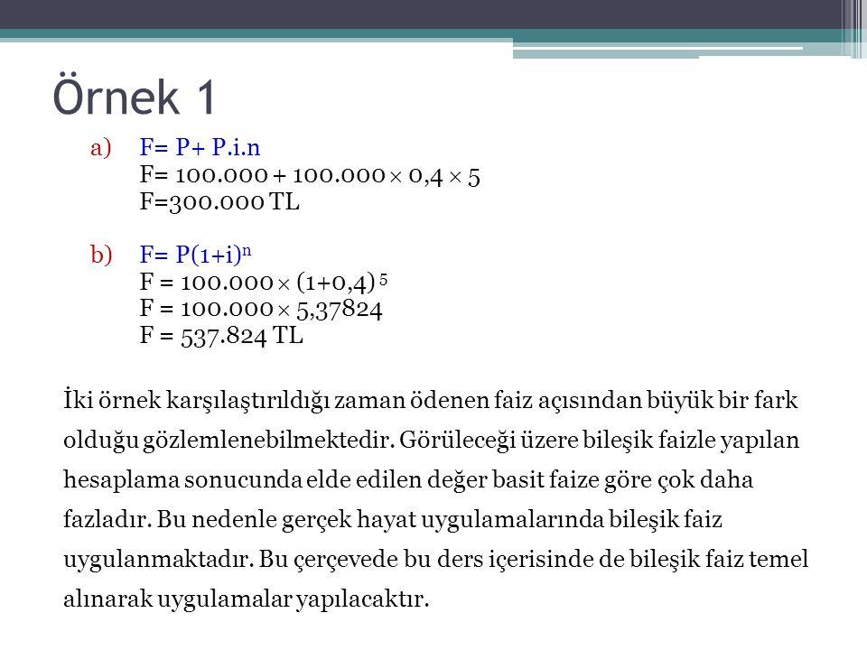Örnek 1 a)F= P+ P.i.n F= 100.000 + 100.000  0,4  5 F=300.000 TL b)F= P(1+i) n F = 100.000  (1+0,4) 5 F = 100.000  5,37824 F = 537.824 TL İki örnek karşılaştırıldığı zaman ödenen faiz açısından büyük bir fark olduğu gözlemlenebilmektedir.