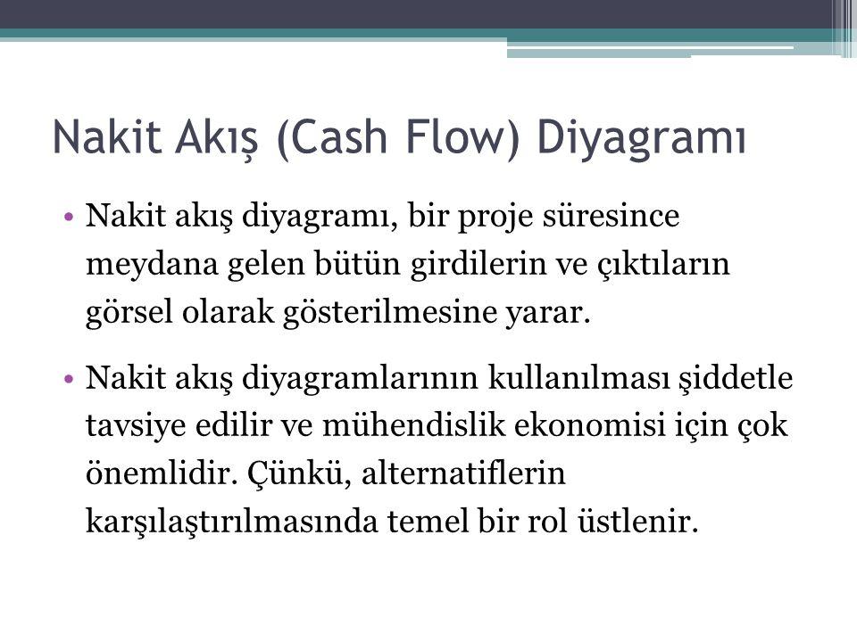 Nakit Akış (Cash Flow) Diyagramı •Nakit akış diyagramı, bir proje süresince meydana gelen bütün girdilerin ve çıktıların görsel olarak gösterilmesine
