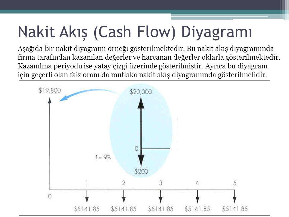 Nakit Akış (Cash Flow) Diyagramı Aşağıda bir nakit diyagramı örneği gösterilmektedir. Bu nakit akış diyagramında firma tarafından kazanılan değerler v