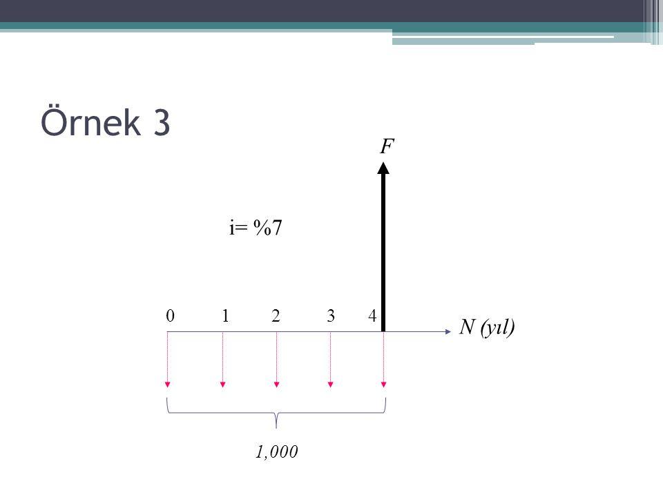 Ö rnek 3 0 1 2 3 4 N (yıl) F i= %7 1,000