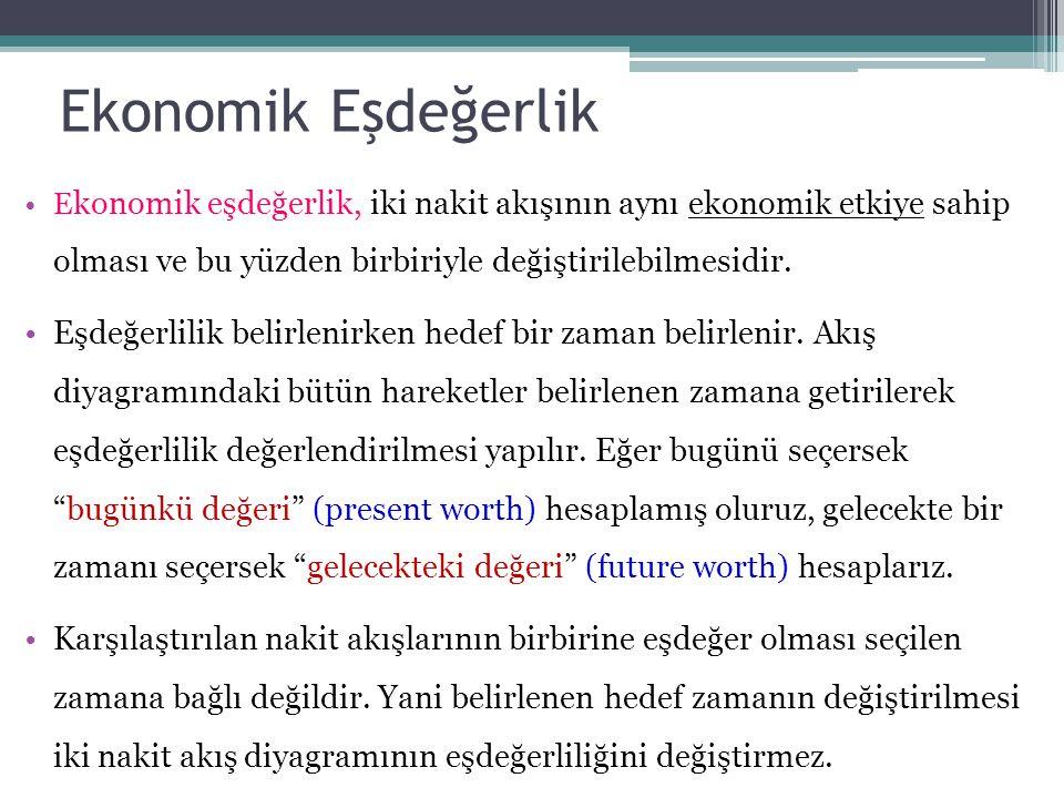 Ekonomik Eşdeğerlik •E konomik eşdeğerlik, iki nakit akışının aynı ekonomik etkiye sahip olması ve bu yüzden birbiriyle değiştirilebilmesidir.