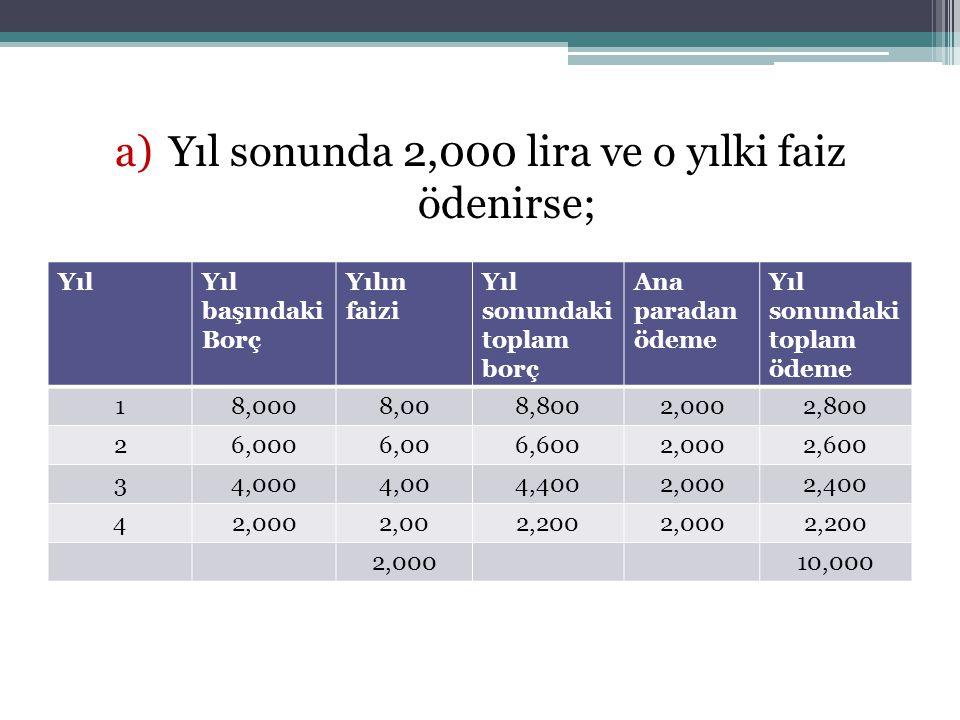 a)Yıl sonunda 2,000 lira ve o yılki faiz ödenirse; YılYıl başındaki Borç Yılın faizi Yıl sonundaki toplam borç Ana paradan ödeme Yıl sonundaki toplam ödeme 18,0008,008,8002,0002,800 26,0006,006,6002,0002,600 34,0004,004,4002,0002,400 42,0002,002,2002,0002,200 2,00010,000