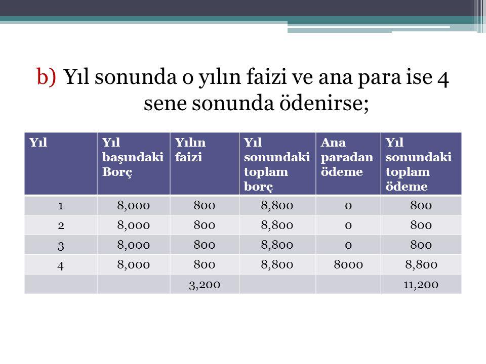 b)Yıl sonunda o yılın faizi ve ana para ise 4 sene sonunda ödenirse; YılYıl başındaki Borç Yılın faizi Yıl sonundaki toplam borç Ana paradan ödeme Yıl sonundaki toplam ödeme 18,0008008,8000800 28,0008008,8000800 38,0008008,8000800 48,0008008,80080008,800 3,20011,200