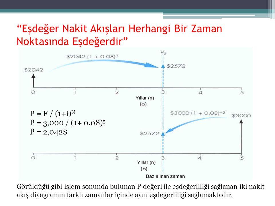 Eşdeğer Nakit Akışları Herhangi Bir Zaman Noktasında Eşdeğerdir P = F / (1+i) N P = 3,000 / (1+ 0.08) 5 P = 2,042$ Görüldüğü gibi işlem sonunda bulunan P değeri ile eşdeğerliliği sağlanan iki nakit akış diyagramın farklı zamanlar içinde aynı eşdeğerliliği sağlamaktadır.