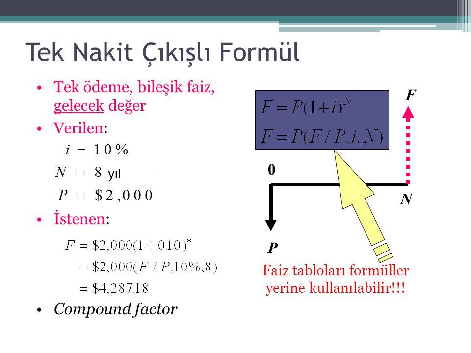 Tek Nakit Çıkışlı Formül •Tek ödeme, bileşik faiz, gelecek değer •Verilen: •İstenen: •Compound factor P F N 0 Faiz tabloları formüller yerine kullanılabilir!!!