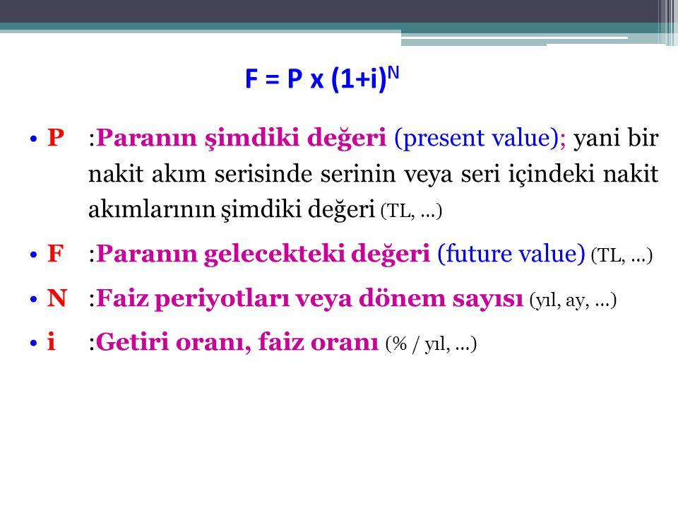 •P:Paranın şimdiki değeri (present value); yani bir nakit akım serisinde serinin veya seri içindeki nakit akımlarının şimdiki değeri (TL, …) •F :Paranın gelecekteki değeri (future value) (TL, …) •N:Faiz periyotları veya dönem sayısı (yıl, ay, …) •i:Getiri oranı, faiz oranı (% / yıl, …) F = P x (1+i) N