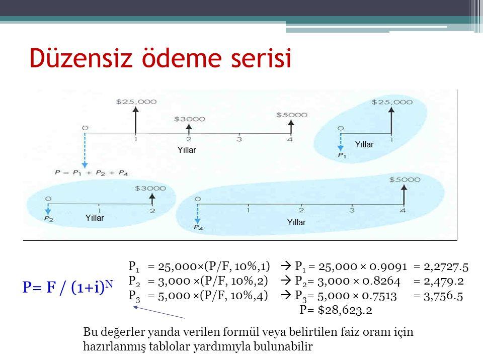 Düzensiz ödeme serisi P= F / (1+i) N P 1 = 25,000  (P/F, 10%,1)  P 1 = 25,000  0.9091= 2,2727.5 P 2 = 3,000  (P/F, 10%,2)  P 2 = 3,000  0.8264 = 2,479.2 P 3 = 5,000  (P/F, 10%,4)  P 3 = 5,000  0.7513 = 3,756.5 P= $28,623.2 Bu değerler yanda verilen formül veya belirtilen faiz oranı için hazırlanmış tablolar yardımıyla bulunabilir