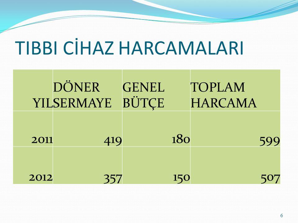 TIBBI CİHAZ HARCAMALARI 6 YIL DÖNER SERMAYE GENEL BÜTÇE TOPLAM HARCAMA 2011419180599 2012357150507