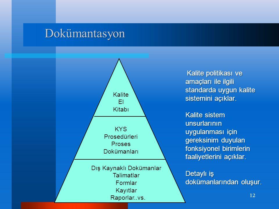 Kalite El Kitabı KYS Prosedürleri Proses Dokümanları Dış Kaynaklı Dokümanlar Talimatlar Formlar Kayıtlar Raporlar..vs. Kalite politikası ve amaçları i