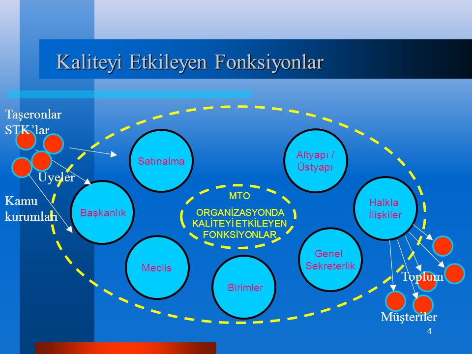 Kaliteyi Etkileyen Fonksiyonlar Kaliteyi Etkileyen Fonksiyonlar Halkla İlişkiler Genel Sekreterlik Birimler Meclis Başkanlık Satınalma Altyapı / Üstya
