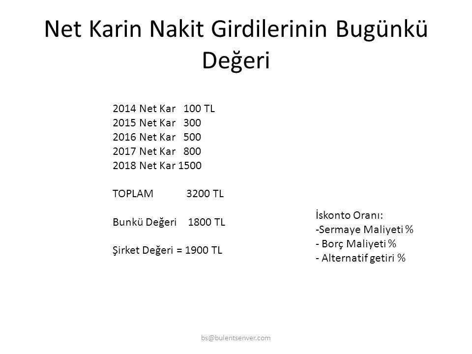 Bilanço Özkaynak Değeri bs@bulentsenver.com AKTİF 100 PASİF 70 ÖZKAYNAKLAR 30 100 Aktiflerin Piyasa Değeri – Borçlar = Şirket Değeri 500 – 70 = 430 TL