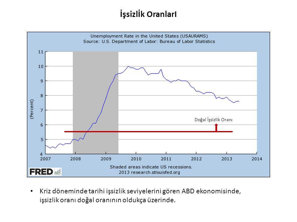 Amerika Milli Geliri • Kriz süresince negatif büyüyen ABD ekonomisi halen potansiyelinin altında.
