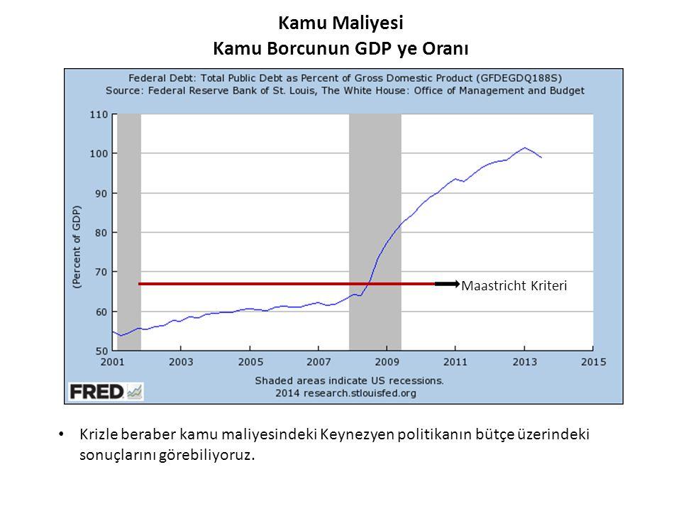 İşsizlİk OranlarI • Kriz döneminde tarihi işsizlik seviyelerini gören ABD ekonomisinde, işsizlik oranı doğal oranının oldukça üzerinde. Doğal İşsizlik