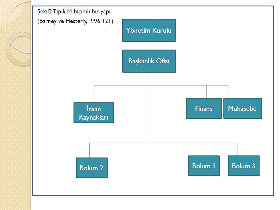 Şekil2 Tipik M-biçimli bir yapı (Barney ve Hesterly,1996:121) Yönetim Kurulu Başkanlık Ofisi İ nsan Kaynakları FinansMuhasebe Bölüm 2 Bölüm 1Bölüm 3