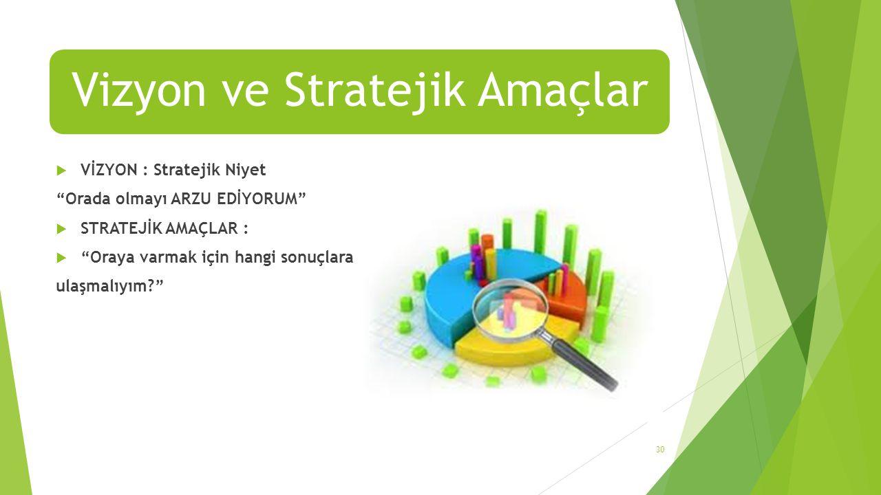 Vizyon ve Stratejik Amaçlar  VİZYON : Stratejik Niyet Orada olmayı ARZU EDİYORUM  STRATEJİK AMAÇLAR :  Oraya varmak için hangi sonuçlara ulaşmalıyım? 30