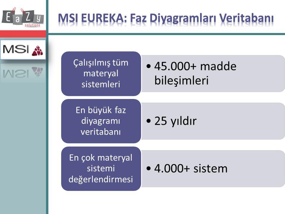 •45.000+ madde bileşimleri Çalışılmış tüm materyal sistemleri •25 yıldır En büyük faz diyagramı veritabanı •4.000+ sistem En çok materyal sistemi değe
