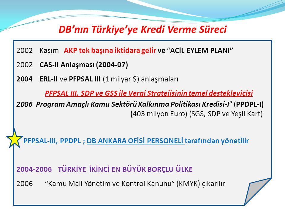 """DB'nın Türkiye'ye Kredi Verme Süreci 2002 Kasım AKP tek başına iktidara gelir ve """"ACİL EYLEM PLANI"""" 2002 CAS-II Anlaşması (2004-07) 2004 ERL-II ve PFP"""