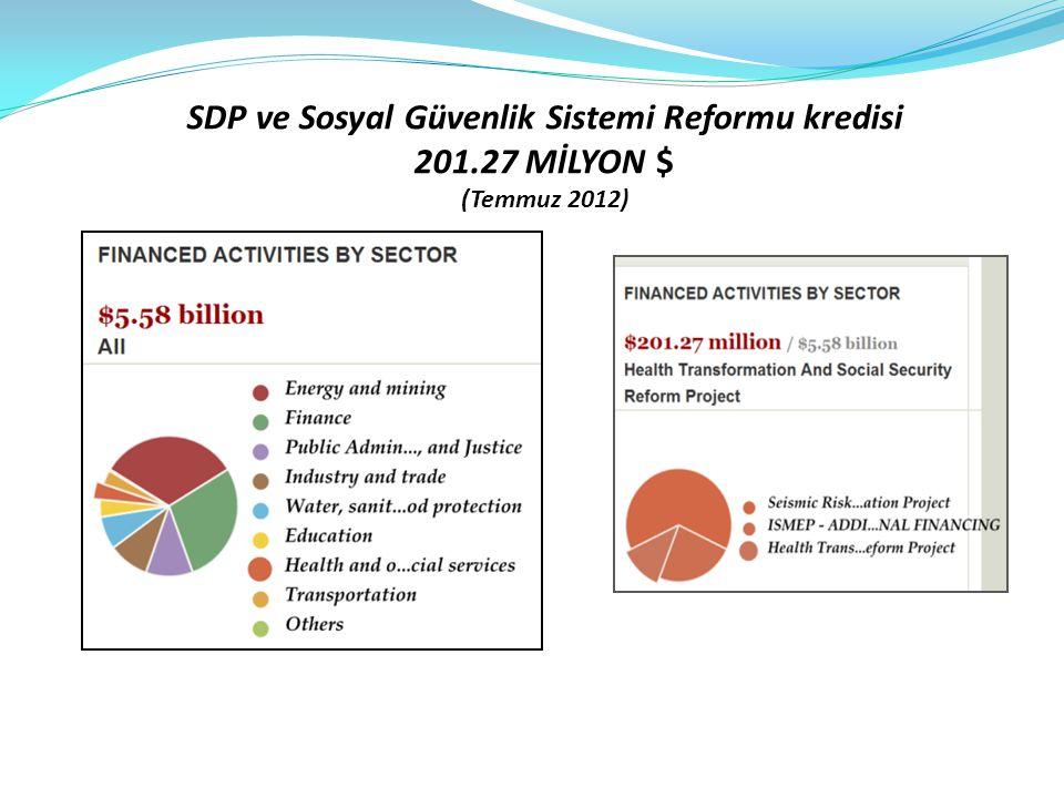 SDP ve Sosyal Güvenlik Sistemi Reformu kredisi 201.27 MİLYON $ (Temmuz 2012)