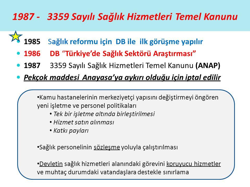 """1987 - 3359 Sayılı Sağlık Hizmetleri Temel Kanunu  1985 Sağlık reformu için DB ile ilk görüşme yapılır  1986 DB """"Türkiye'de Sağlık Sektörü Araştırma"""