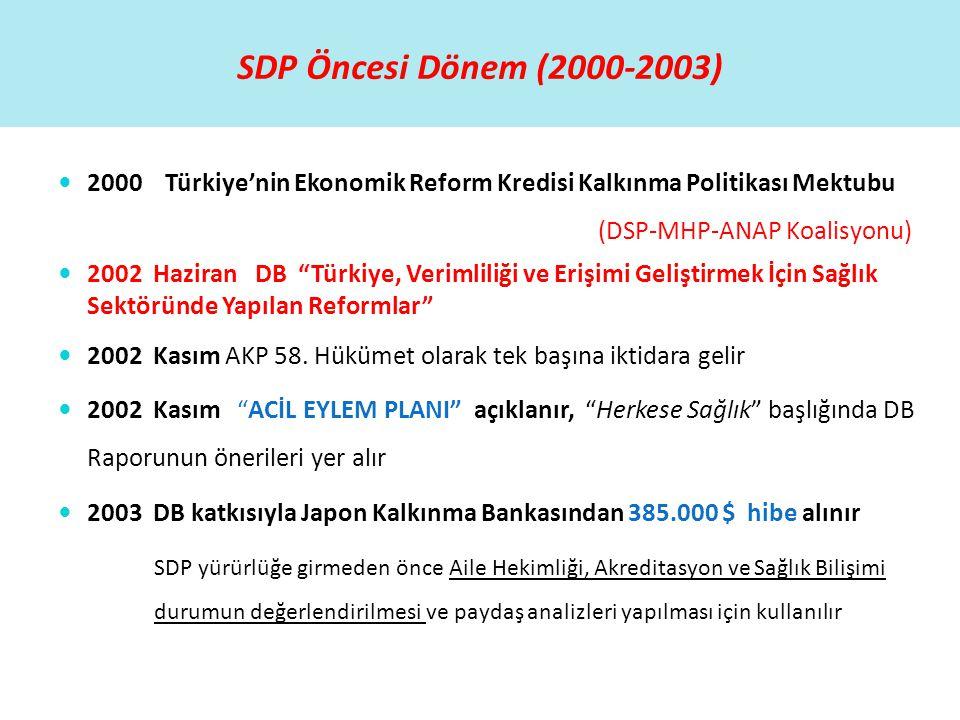 """SDP Öncesi Dönem (2000-2003)  2000 Türkiye'nin Ekonomik Reform Kredisi Kalkınma Politikası Mektubu (DSP-MHP-ANAP Koalisyonu)  2002 Haziran DB """"Türki"""