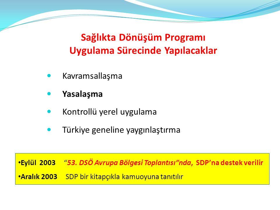 Sağlıkta Dönüşüm Programı Uygulama Sürecinde Yapılacaklar  Kavramsallaşma  Yasalaşma  Kontrollü yerel uygulama  Türkiye geneline yaygınlaştırma •