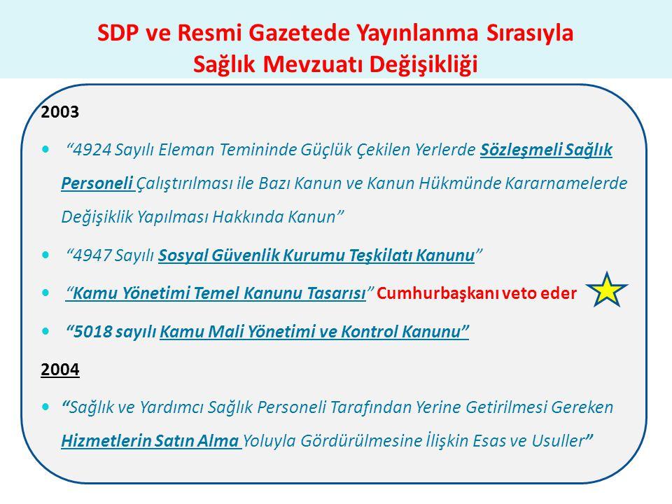 """SDP ve Resmi Gazetede Yayınlanma Sırasıyla Sağlık Mevzuatı Değişikliği 2003  """"4924 Sayılı Eleman Temininde Güçlük Çekilen Yerlerde Sözleşmeli Sağlık"""