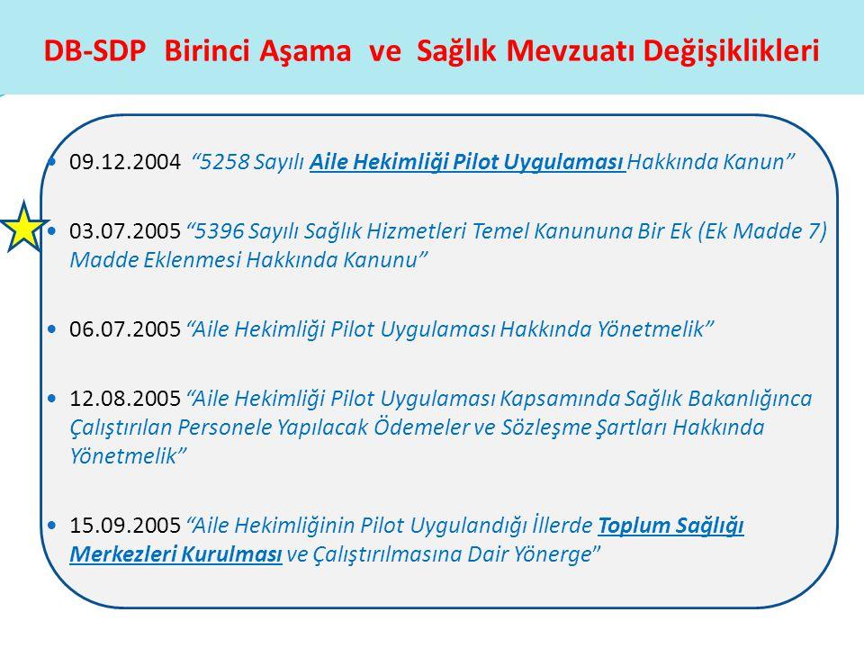 """DB-SDP Birinci Aşama ve Sağlık Mevzuatı Değişiklikleri  09.12.2004 """"5258 Sayılı Aile Hekimliği Pilot Uygulaması Hakkında Kanun""""  03.07.2005 """"5396 Sa"""