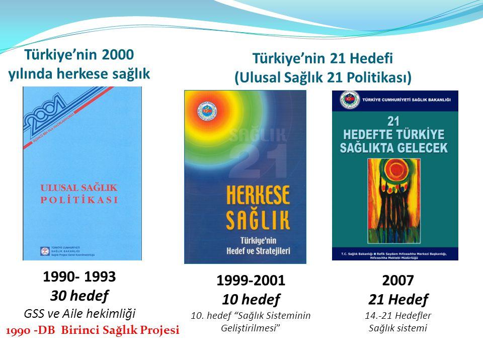 """Türkiye'nin 21 Hedefi (Ulusal Sağlık 21 Politikası) 1999-2001 10 hedef 10. hedef """"Sağlık Sisteminin Geliştirilmesi"""" 2007 21 Hedef 14.-21 Hedefler Sağl"""