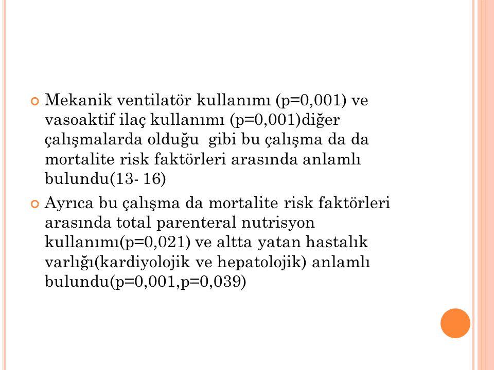 Mekanik ventilatör kullanımı (p=0,001) ve vasoaktif ilaç kullanımı (p=0,001)diğer çalışmalarda olduğu gibi bu çalışma da da mortalite risk faktörleri