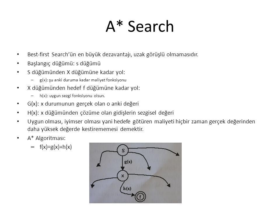 A* Search • Best-first Search'ün en büyük dezavantajı, uzak görüşlü olmamasıdır. • Başlangıç düğümü: s düğümü • S düğümünden X düğümüne kadar yol: – g