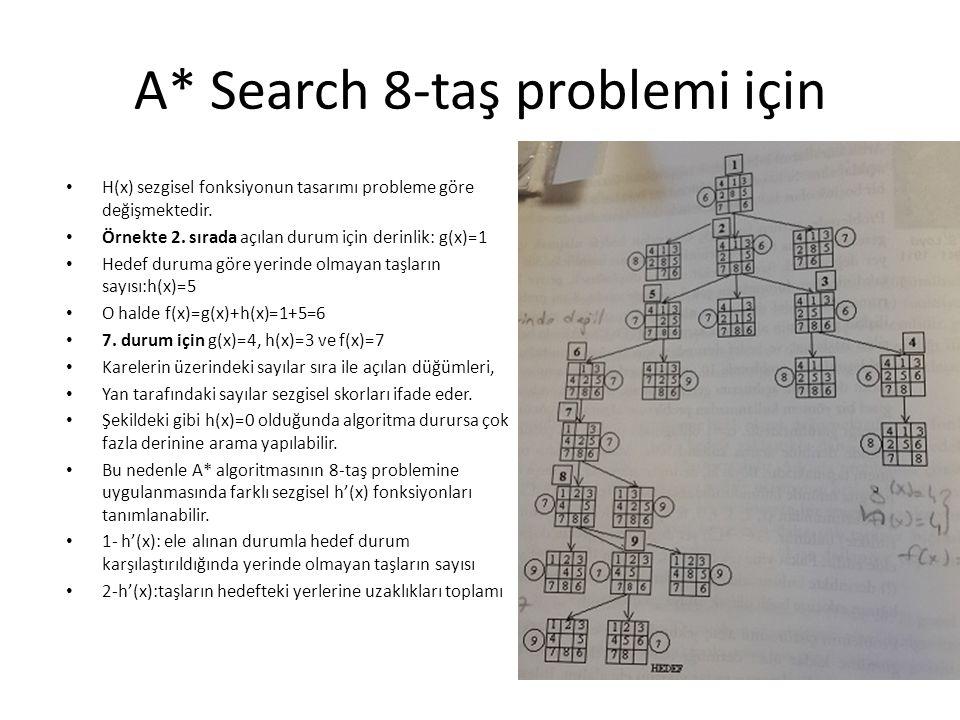 A* Search 8-taş problemi için • H(x) sezgisel fonksiyonun tasarımı probleme göre değişmektedir. • Örnekte 2. sırada açılan durum için derinlik: g(x)=1