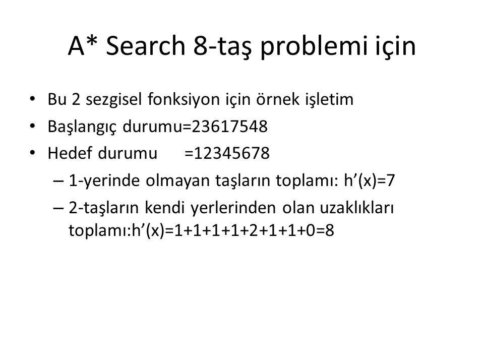 A* Search 8-taş problemi için • Bu 2 sezgisel fonksiyon için örnek işletim • Başlangıç durumu=23617548 • Hedef durumu =12345678 – 1-yerinde olmayan taşların toplamı: h'(x)=7 – 2-taşların kendi yerlerinden olan uzaklıkları toplamı:h'(x)=1+1+1+1+2+1+1+0=8