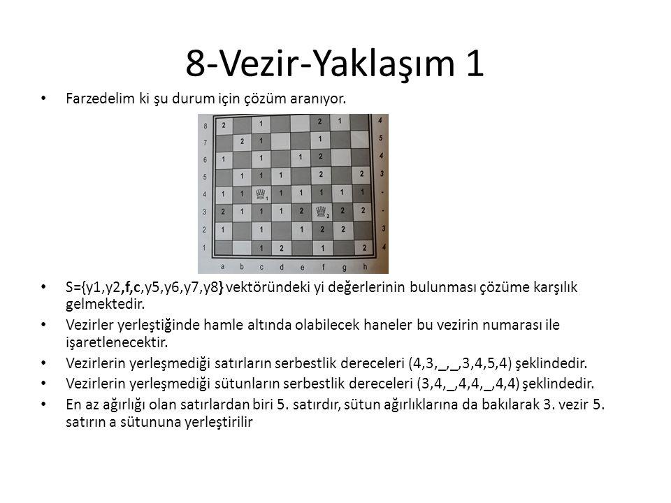 8-Vezir-Yaklaşım 1 • Farzedelim ki şu durum için çözüm aranıyor. • S={y1,y2,f,c,y5,y6,y7,y8} vektöründeki yi değerlerinin bulunması çözüme karşılık ge