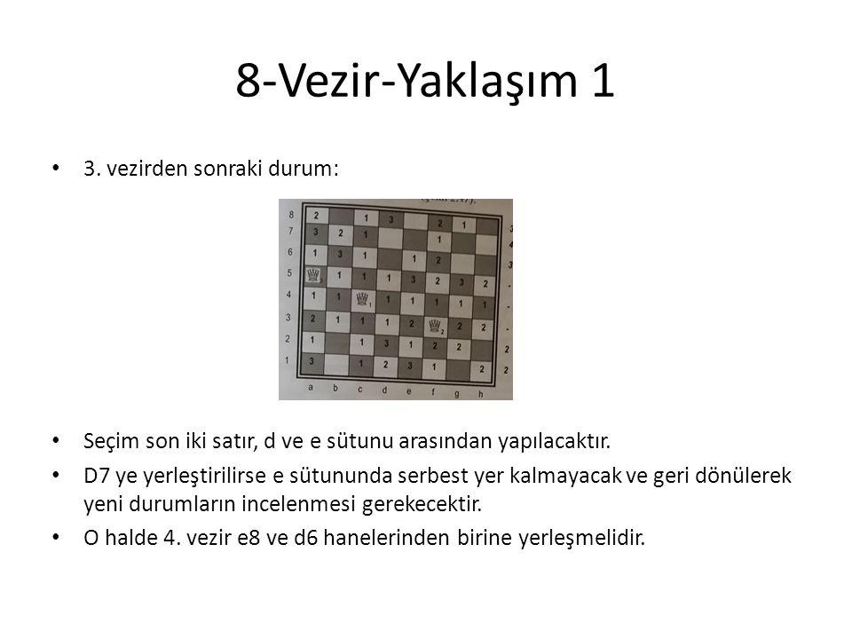 8-Vezir-Yaklaşım 1 • 3. vezirden sonraki durum: • Seçim son iki satır, d ve e sütunu arasından yapılacaktır. • D7 ye yerleştirilirse e sütununda serbe