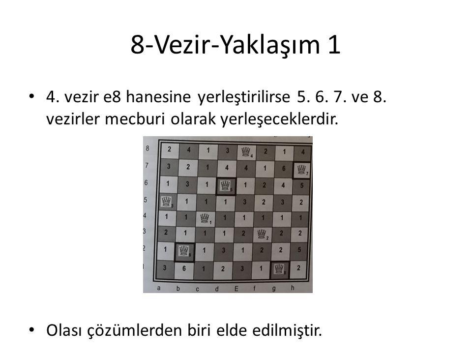 8-Vezir-Yaklaşım 1 • 4. vezir e8 hanesine yerleştirilirse 5. 6. 7. ve 8. vezirler mecburi olarak yerleşeceklerdir. • Olası çözümlerden biri elde edilm