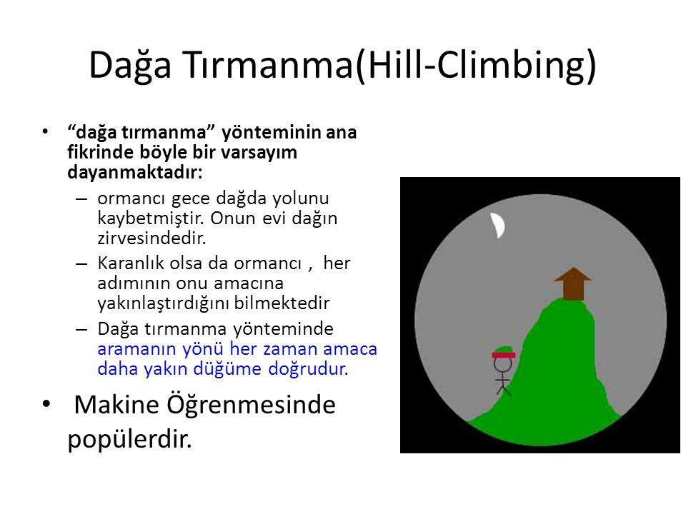 """Dağa Tırmanma(Hill-Climbing) • """"dağa tırmanma"""" yönteminin ana fikrinde böyle bir varsayım dayanmaktadır: – ormancı gece dağda yolunu kaybetmiştir. Onu"""