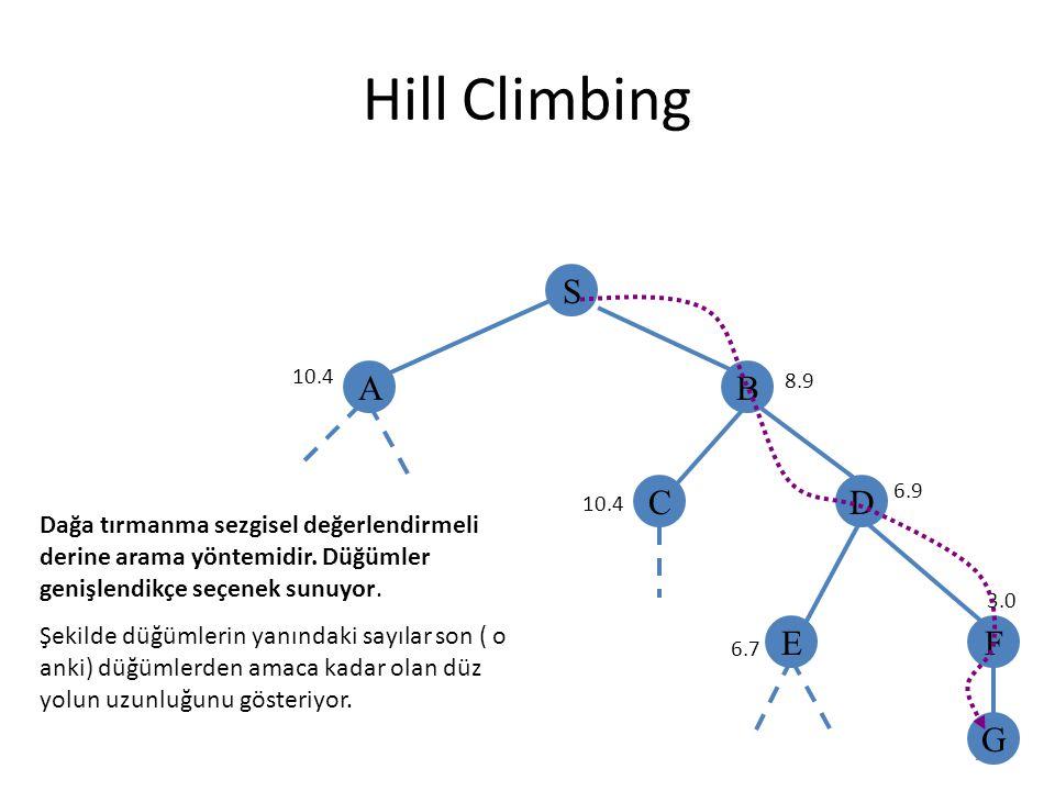 28 Hill Climbing S AB CD EF G 10.4 8.9 10.4 6.9 6.7 3.0 Dağa tırmanma sezgisel değerlendirmeli derine arama yöntemidir. Düğümler genişlendikçe seçenek