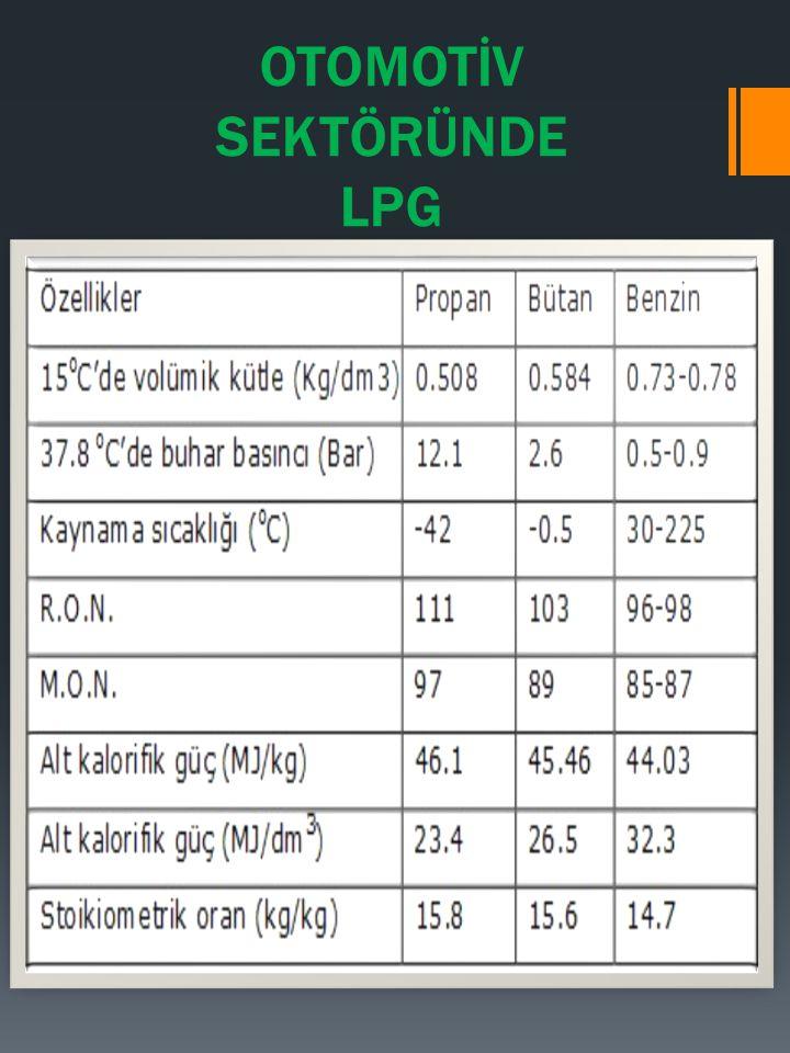 Bu tabloya bakarak, benzinin kaynama sıcaklığının ortam sıcaklığından yüksek olduğu ve LPG'nin daha düşük bir sıcaklıkta buharlaştığı söylenebilir.