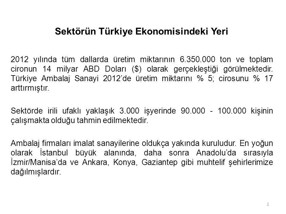 Sektörün Türkiye Ekonomisindeki Yeri 2012 yılında tüm dallarda üretim miktarının 6.350.000 ton ve toplam cironun 14 milyar ABD Doları ($) olarak gerçe