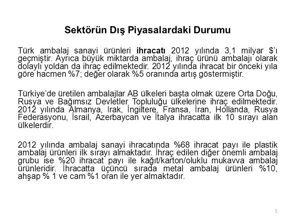 Sektörün Dış Piyasalardaki Durumu Türk ambalaj sanayi ürünleri ihracatı 2012 yılında 3,1 milyar $'ı geçmiştir. Ayrıca büyük miktarda ambalaj, ihraç ür