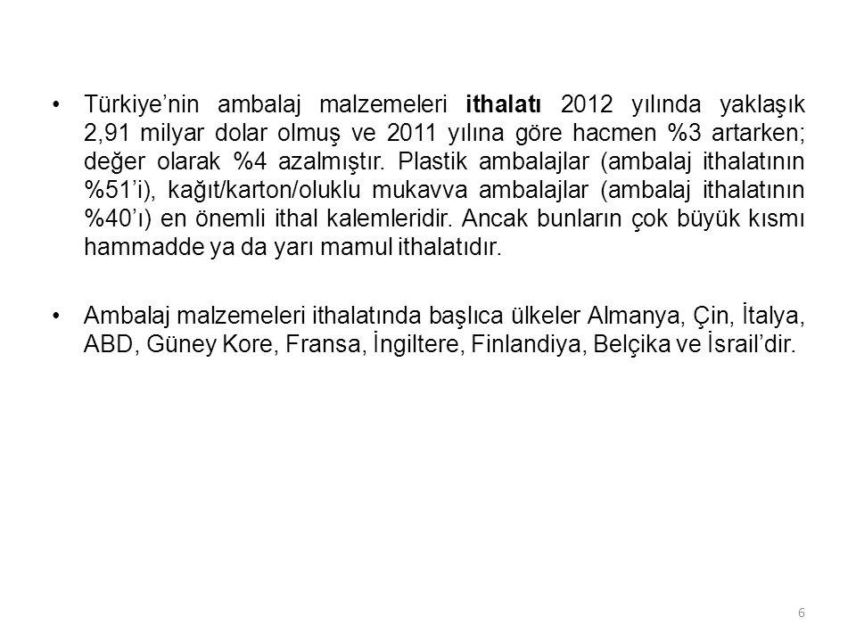 •Türkiye'nin ambalaj malzemeleri ithalatı 2012 yılında yaklaşık 2,91 milyar dolar olmuş ve 2011 yılına göre hacmen %3 artarken; değer olarak %4 azalmı