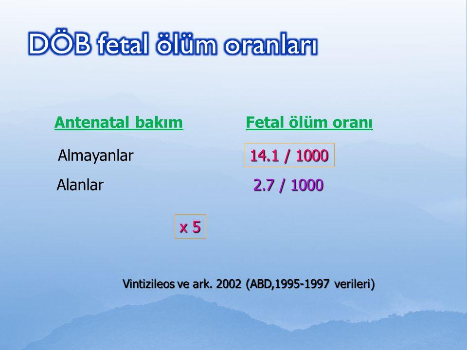 Antenatal bakımFetal ölüm oranı Almayanlar 14.1 / 1000 Alanlar 2.7 / 1000 Vintizileos ve ark. 2002 (ABD,1995-1997 verileri) x 5