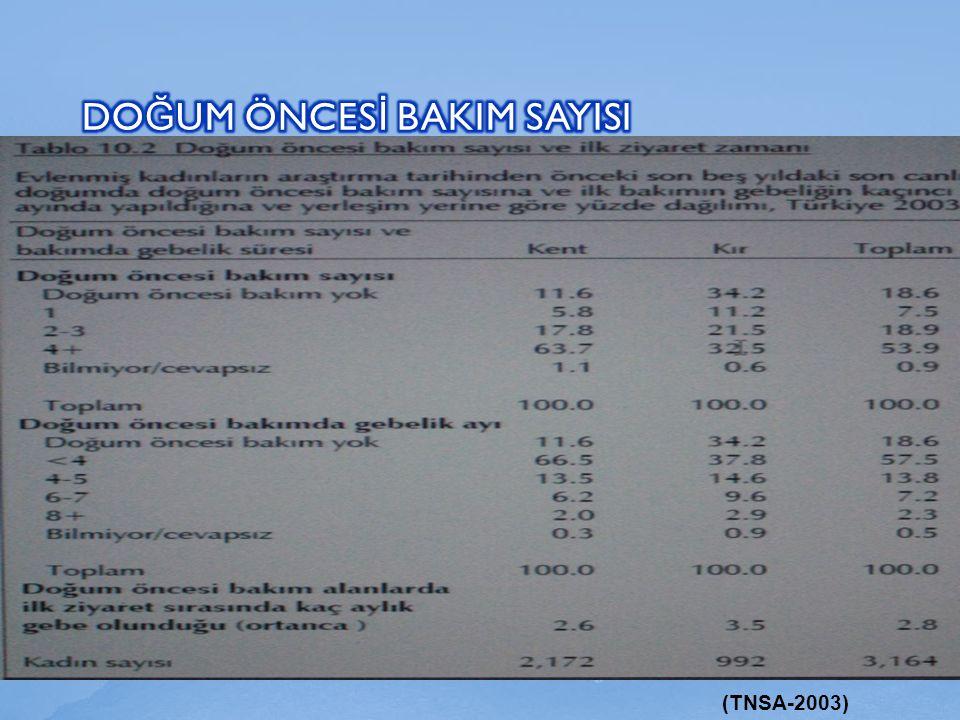 (TNSA-2003)