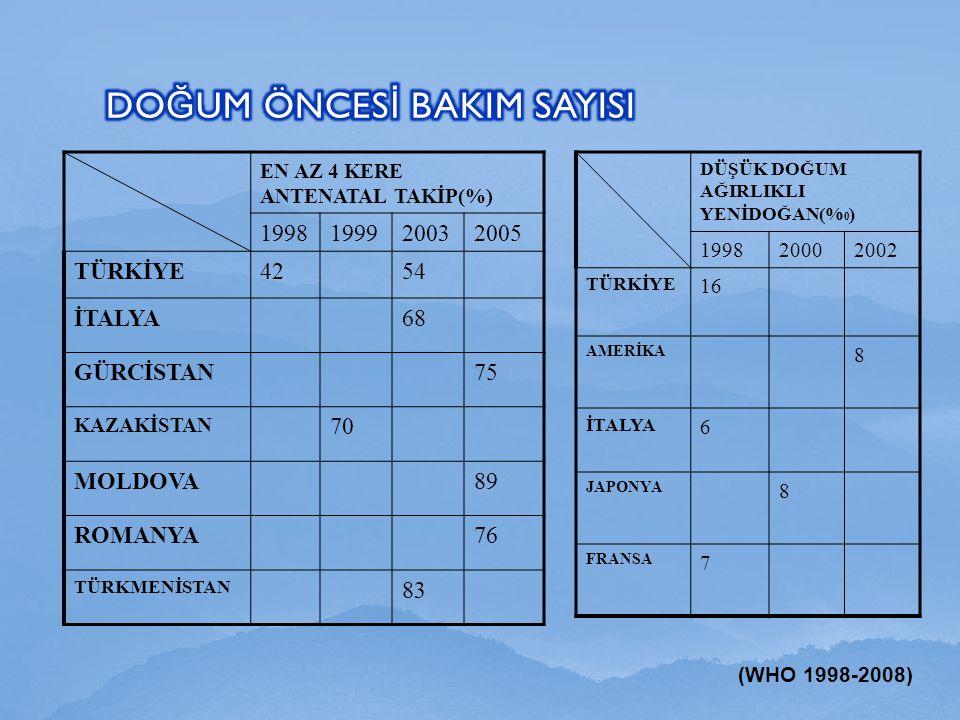 EN AZ 4 KERE ANTENATAL TAKİP(%) 1998199920032005 TÜRKİYE4254 İTALYA68 GÜRCİSTAN75 KAZAKİSTAN 70 MOLDOVA89 ROMANYA76 TÜRKMENİSTAN 83 DÜŞÜK DOĞUM AĞIRLI
