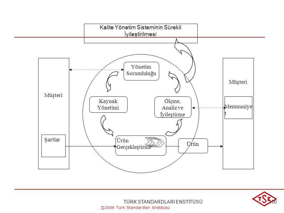 ©2009 Türk Standardları Enstitüsü Ürün Gerçekleştirme Prosesleri Üst Yönetim Prosesleri Destek Prosesleri Müşteriler/ İlgili Taraflar Müşteriler/ İlgi