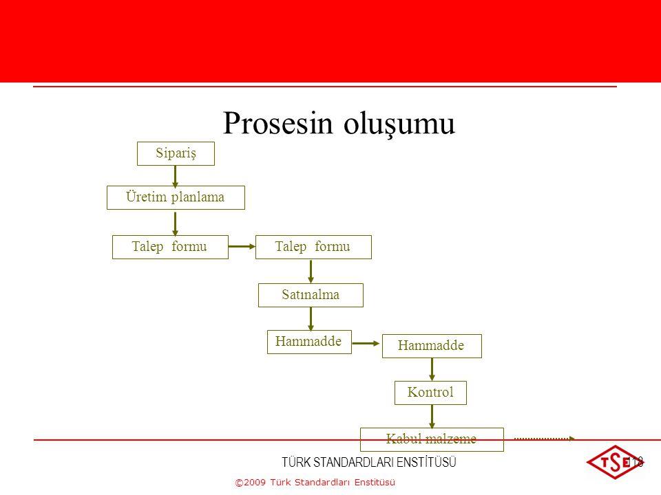 ©2009 Türk Standardları Enstitüsü TÜRK STANDARDLARI ENSTİTÜSÜ117 Bir prosesin çıktısı diğerinin girdisi olabilir Girdi Faaliyet Çıktı Girdi Faaliyet Ç