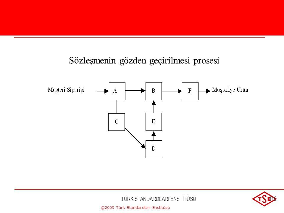 ©2009 Türk Standardları Enstitüsü TÜRK STANDARDLARI ENSTİTÜSÜ118 Prosesin oluşumu Sipariş Üretim planlama Talep formu Satınalma Hammadde Kontrol Kabul