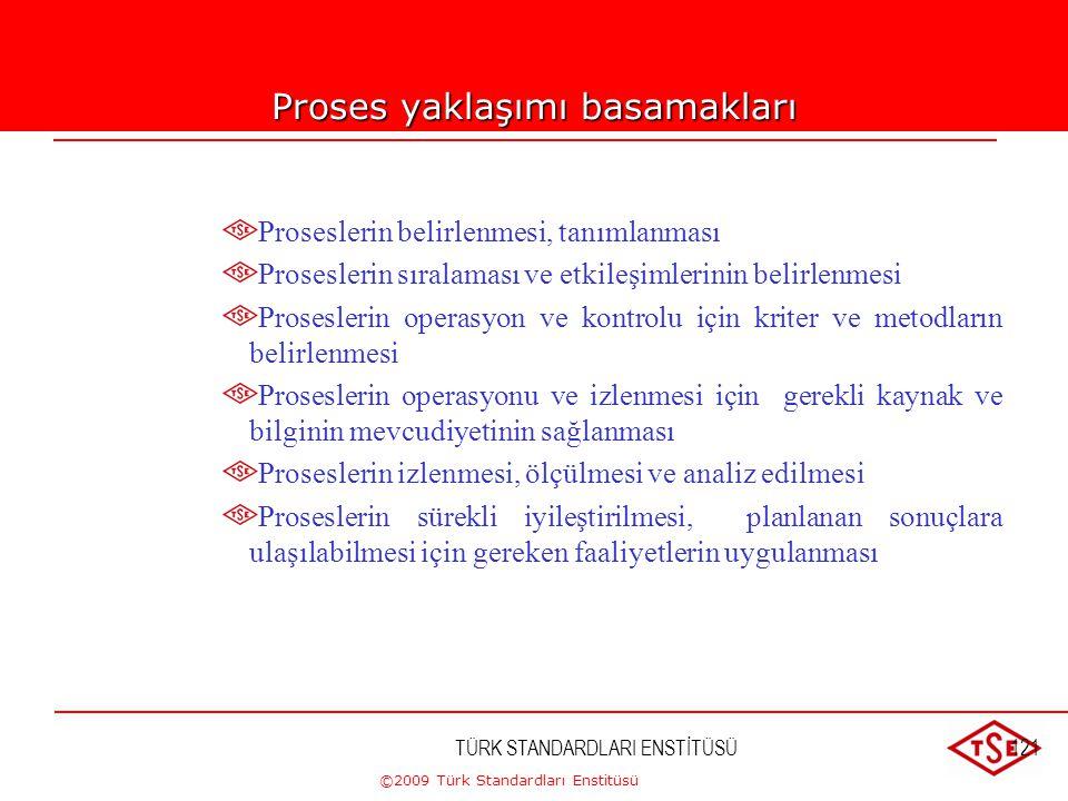 ©2009 Türk Standardları Enstitüsü Ağaç Modeli TÜRK STANDARDLARI ENSTİTÜSÜ105