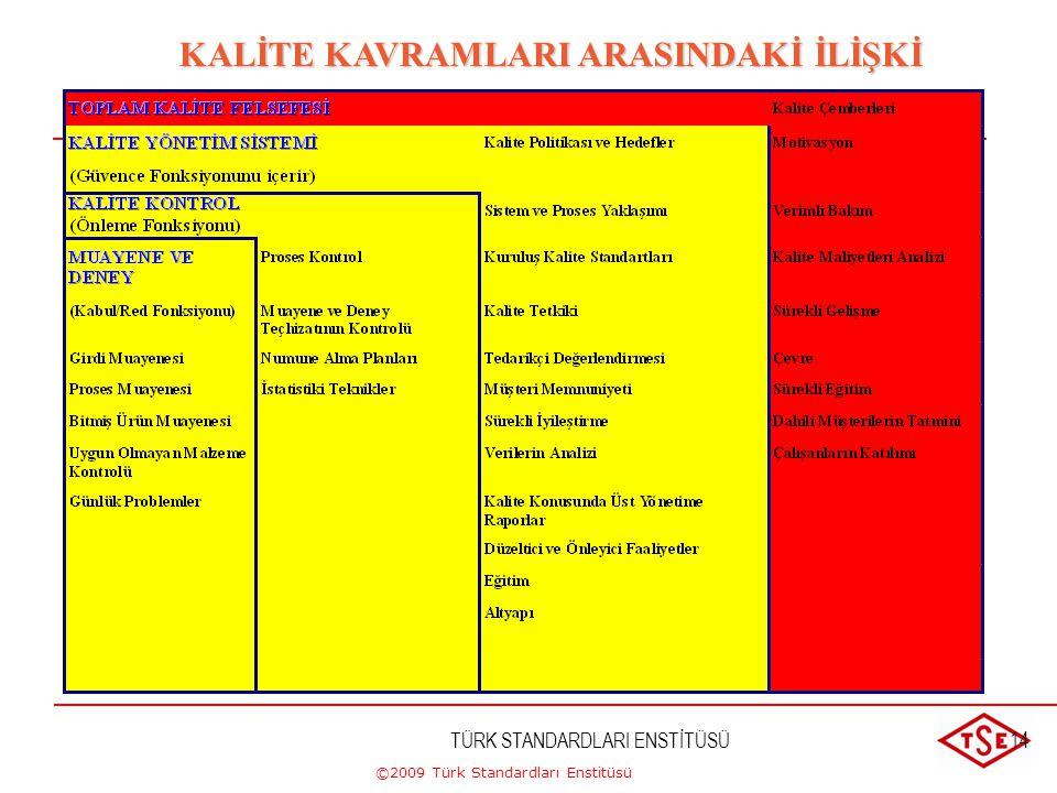 ©2009 Türk Standardları Enstitüsü TÜRK STANDARDLARI ENSTİTÜSÜ13 Kalite Yönetim Sistemi Nedir?  Sistem Birbiri ile ilgili olan veya karşılıklı etkileş